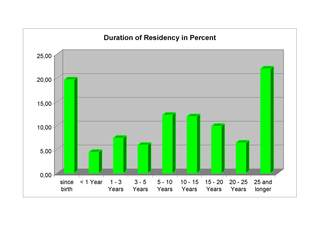 Figure displaying the Duration of Residency in Percent.