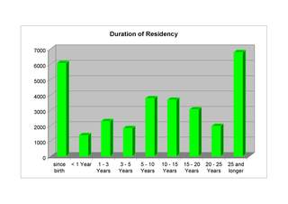 Figure displaying the Duration of Residency in total.