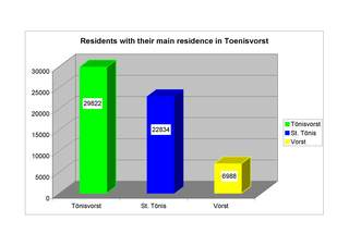 Figure displaing the total of habitants having chosen Toenisvorst as their main residence.