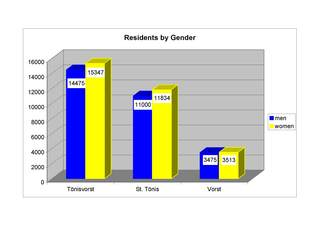 Figure showing the total of population by gender.