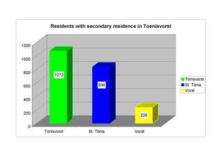 Figure displaing the total of habitants having chosen Toenisvorst as their secondary residence.
